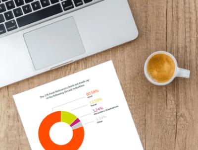 Covid-19's impact on eCommerce revenue