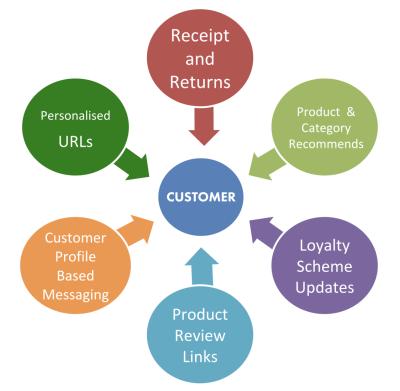 Personalized Content Per Customer