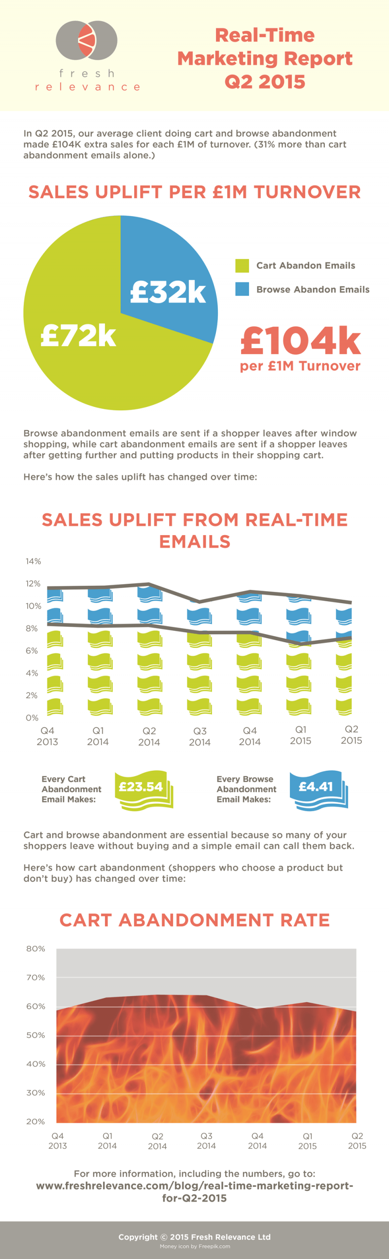 Real-time marketing report - Q2 2015