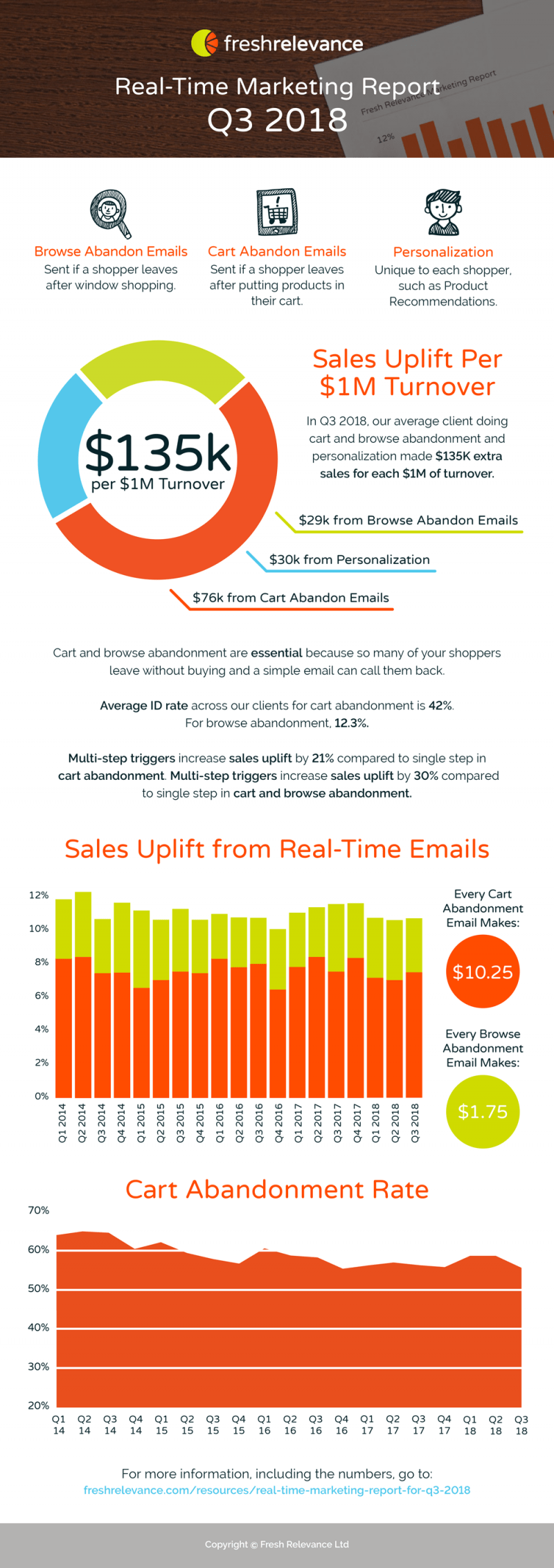real time marketing report