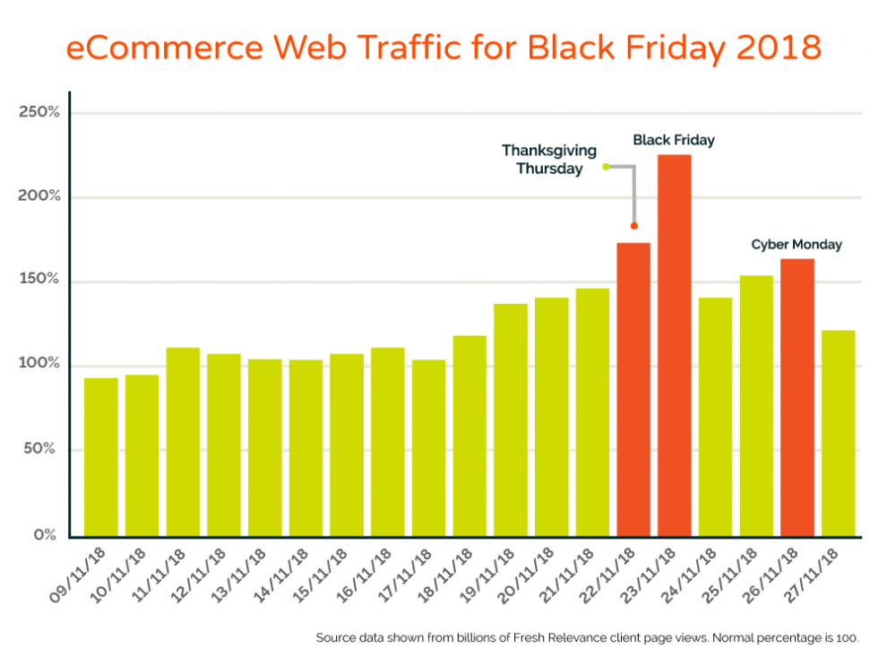 Black Friday and Cyber Week eCommerce website pageviews 2018