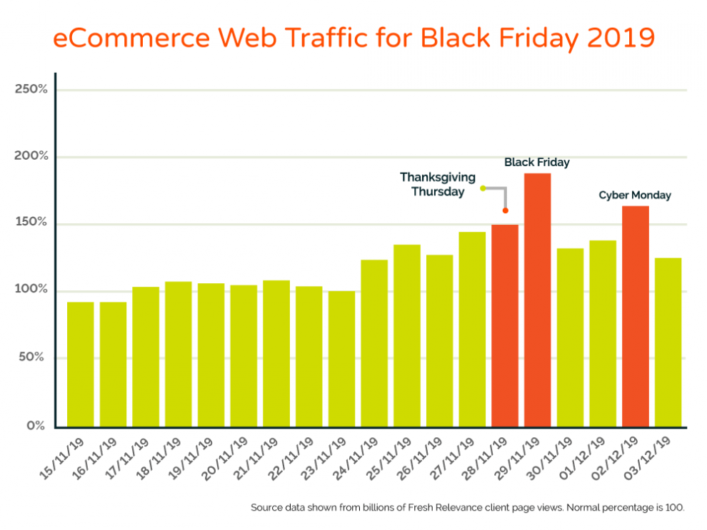 Black Friday and Cyber Monday eCommerce website traffic statistics 2019