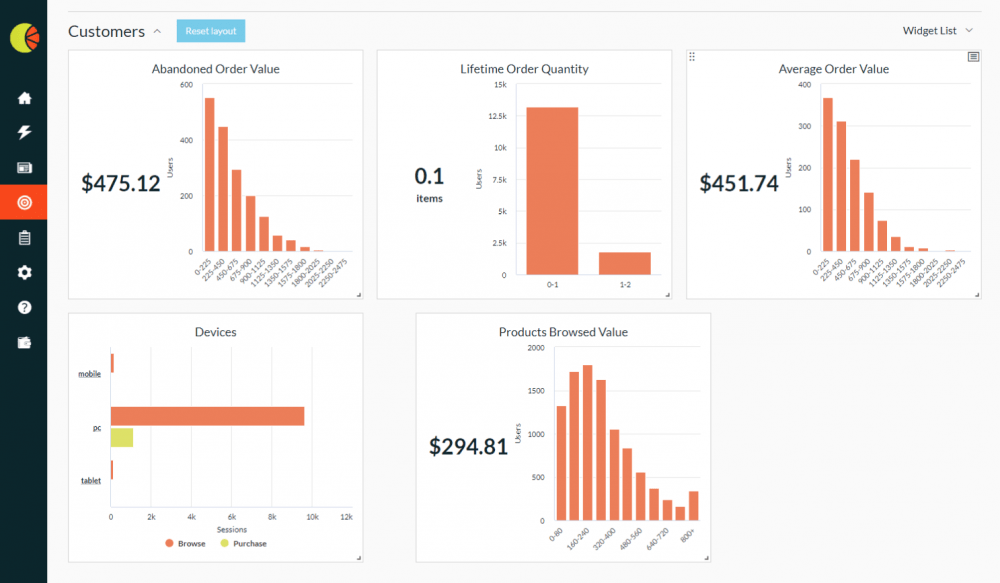 Audience Analysis dashboard