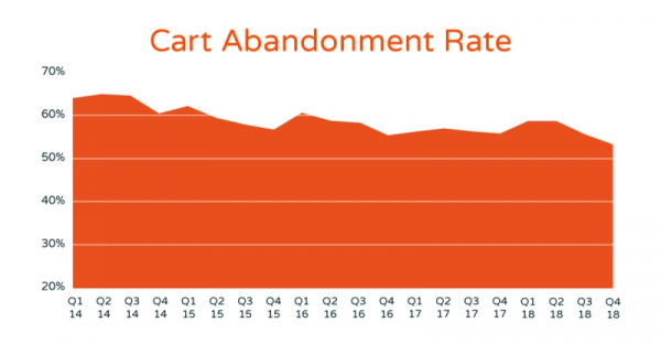 Cart abandonment statistics over time
