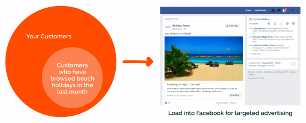 Diagram showing customer segmentation for loading into Facebook for targeted advertising