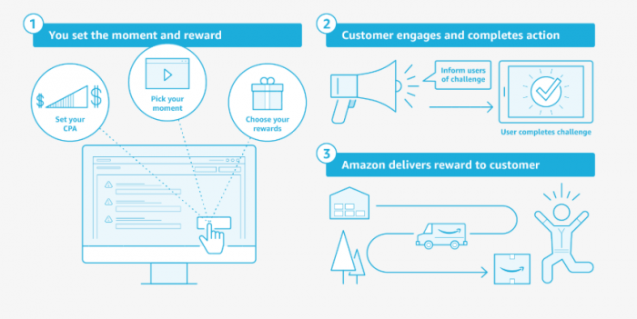 Amazon Moments reward fulfillment framework implications