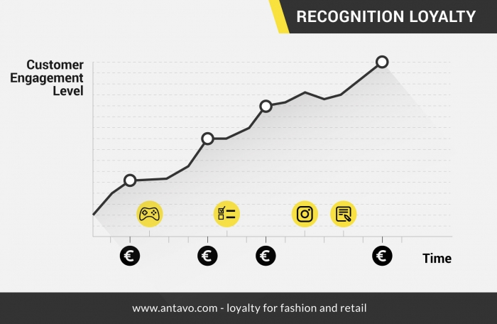 Customer engagement level and loyalty chart