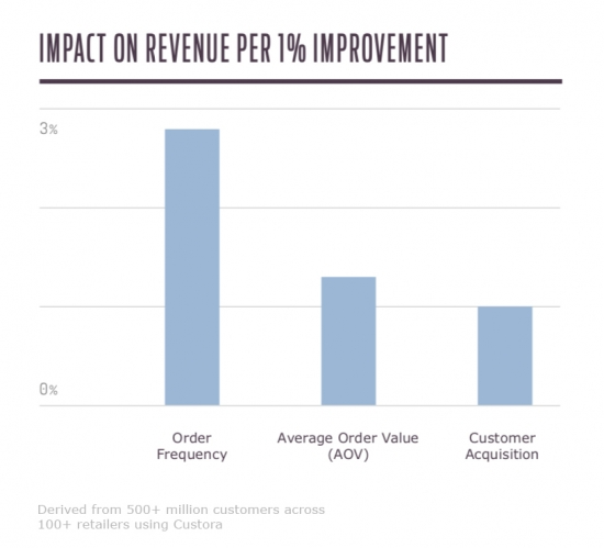 Graph impact on revenue