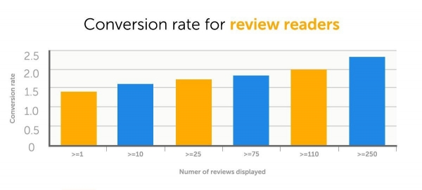 conversion rate for review readers