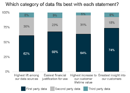 research results first party data research preferences