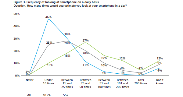 Figure 3. Frequency of looking at smartphone on a daily basis