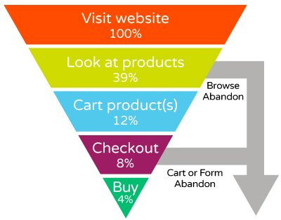 funnel showing the customer journey through initial browsing to purchase
