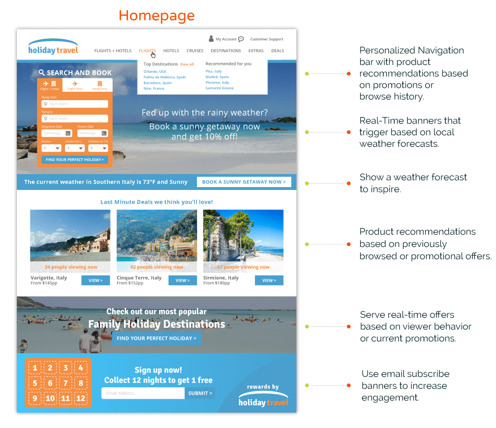 Travel Home Page Personalization and Customization