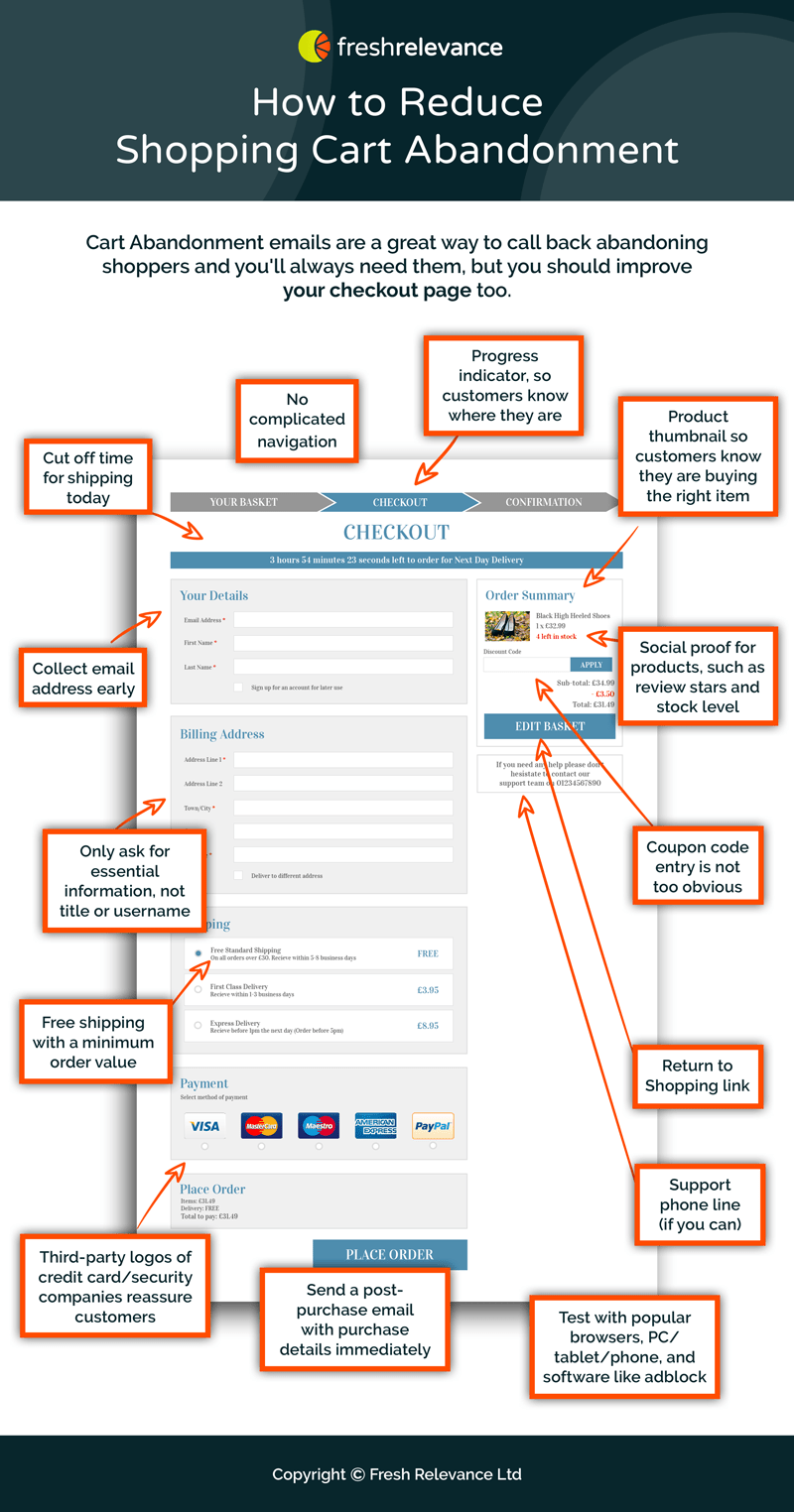 How to Reduce Shopping Cart Abandonment Cart Abandonment emails are a great way to call back abandoning shoppers and you'll always need them, but you should improve your checkout page too* No complicated navigation* Progress indicator, so customers know where they are* Return to Shopping link* Product thumbnails so customers know they are buying the right item* Social proof for products, such as review stars and stock level* Cutoff time for shipping today.* Collect email address early* Only ask for essential information - do you really need title and username?* Support phone line (if you can do it)* Free shipping, with a minimum order value* Coupon code entry is not too obvious * Many payment options* Third-party logos of credit cards and security companies reassure customers* Send a post-purchase email with purchase details immediately* Test with popular browsers, PC/tablet/phone, and software like adblock.