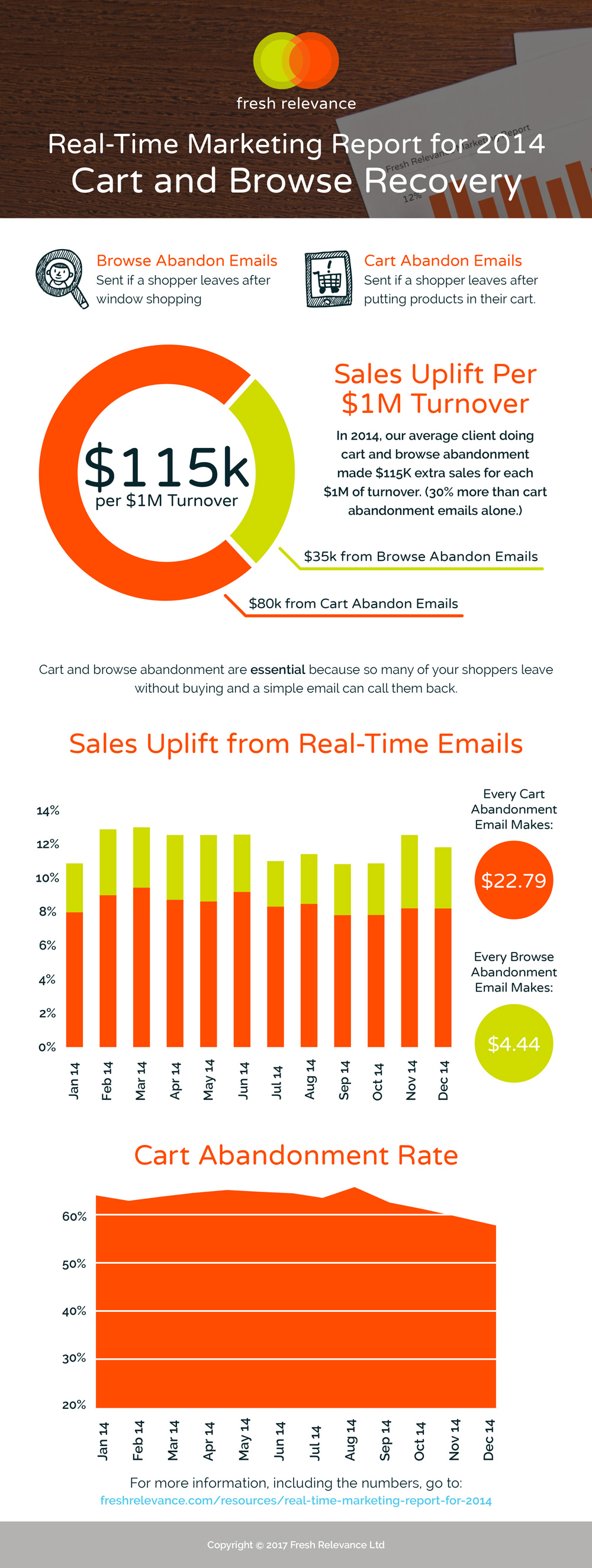 industry real-time marketing report 2014 infographic