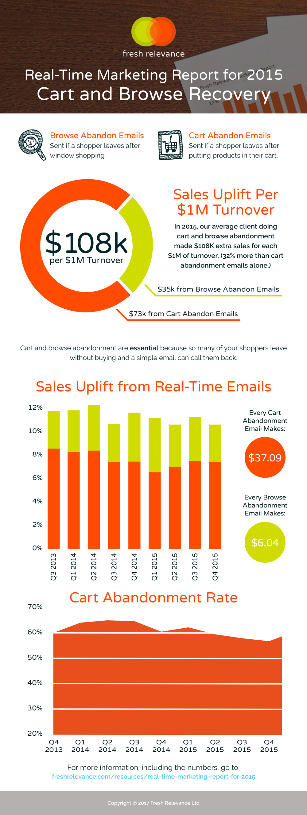 Real-time marketing report - 2015