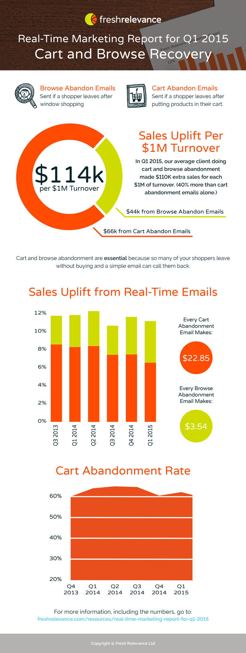 Real-Time Marketing Report for Q1 2015