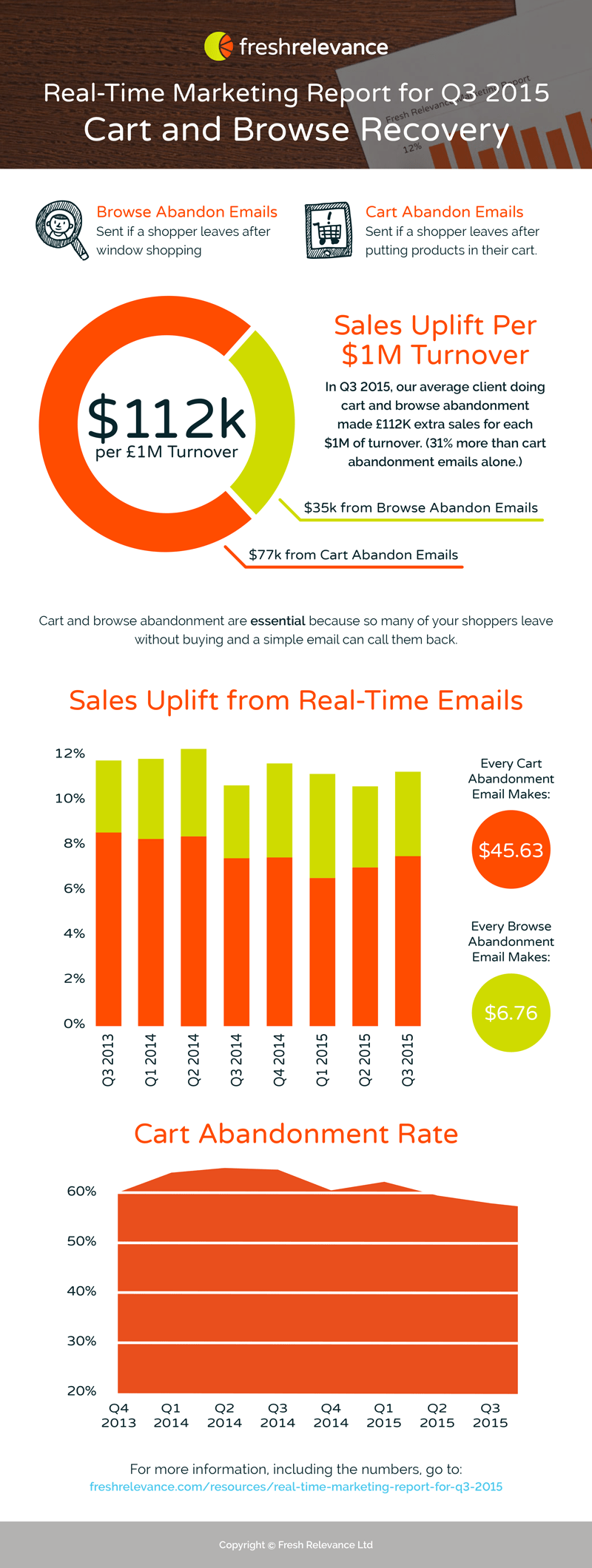Real-time marketing report - q3 2015