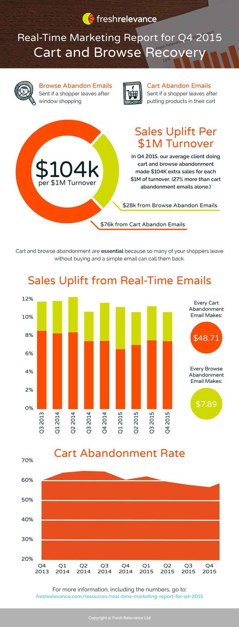 Real-time marketing report - Q4 2015