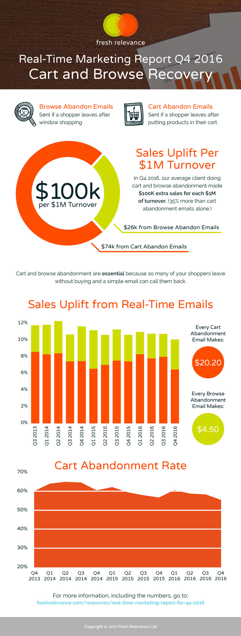 Real-Time Marketing Report for Q4 2016