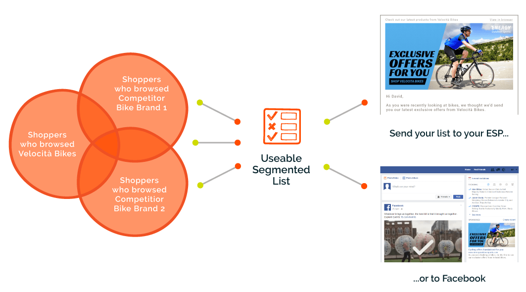 Customer segmentation using facebook audience targeting