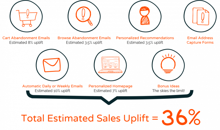 7 Simple Steps to Increase Your Sales 36%