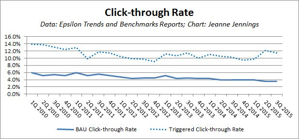 Click-through Rates JJ