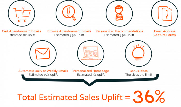 6 simple steps that increase your sales by 36 fresh relevance