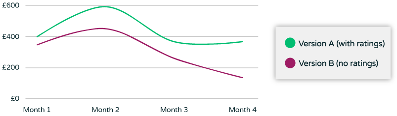Average Order Value from Browse Abandonment Email A/B Test with star ratings