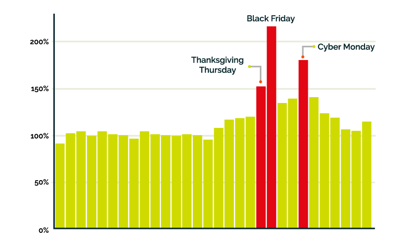 Chart: Ecommerce web traffic for Black Friday 2015