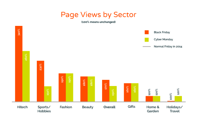 Black Friday page views by sector 2014