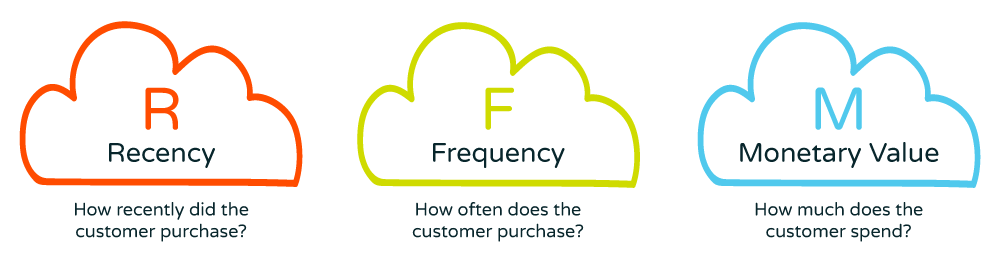 recency, frequency and monetary value RFM calculate customer value