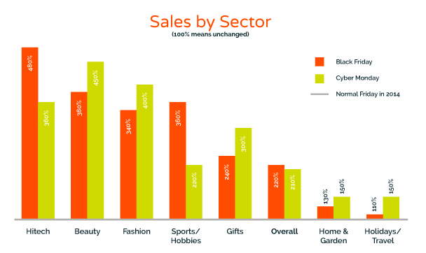 Black Friday sales by sector