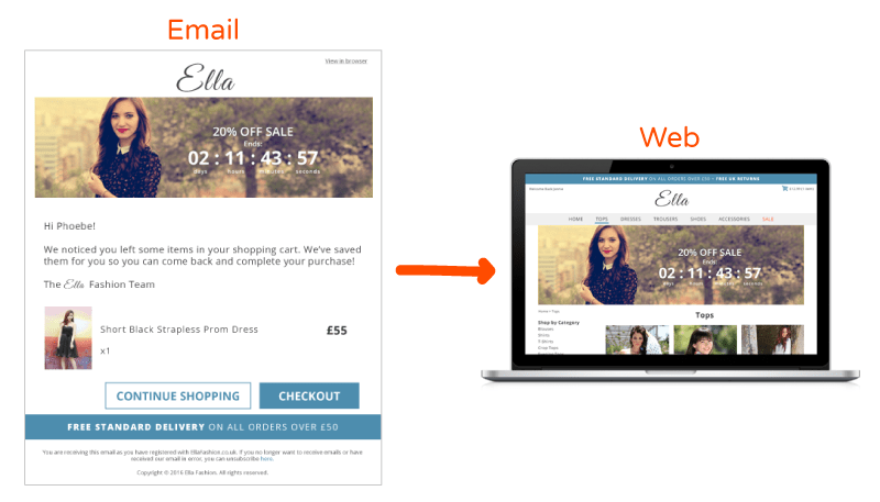 Dynamic email content means that visuals are consistent with what's appearing on your website right now