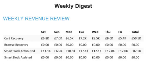 Weekly Digest Revenue Report