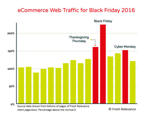 eCommerce Web Traffic for Black Friday 2016