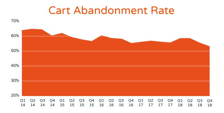 eCommerce shopping cart abandon rate statistics