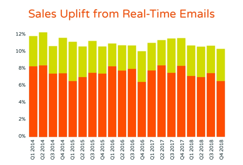 Sales uplift demonstrate impressive ROI from shopping cart and browse recovery emails