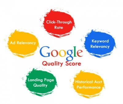 adwords features diagram, quality score showing criteria